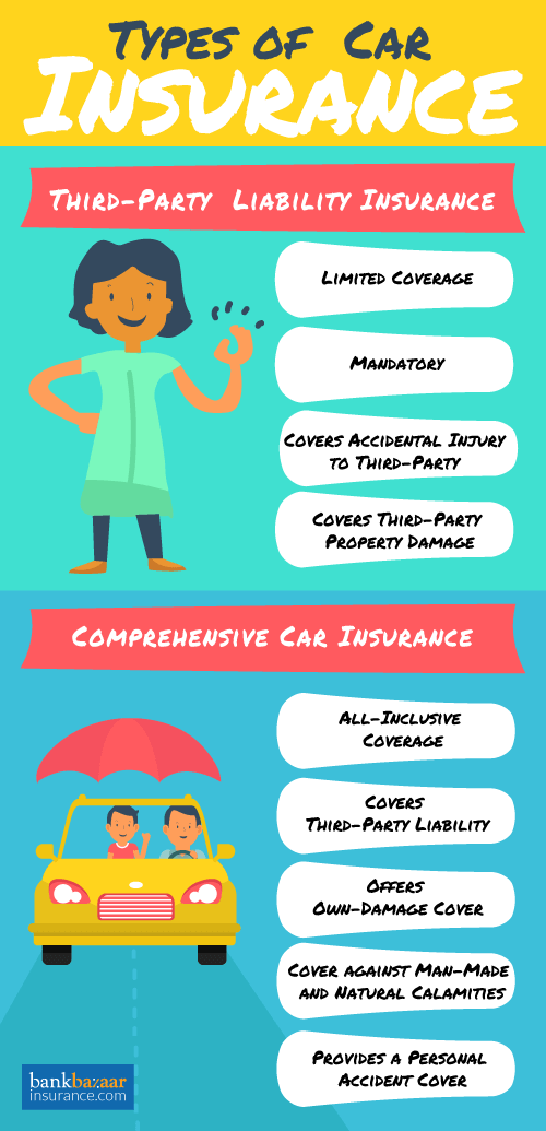Car Insurance Compare Renew Car Insurance Plans In India 2018