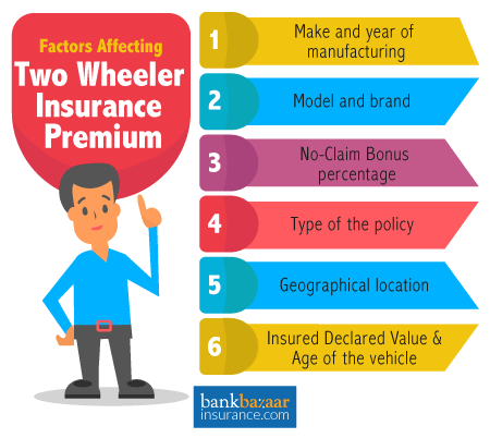 Factors Affecting Two Wheeler Insurance Premiums